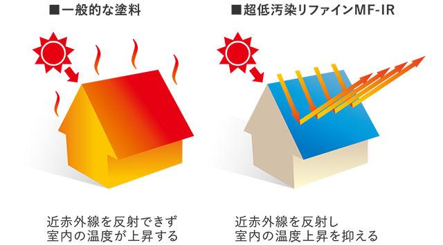 室内の温度上昇